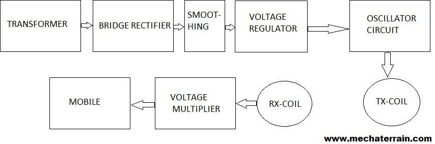 wireless battery charger circuit diagram wireless block diagram of wireless battery charger wiring diagrams on wireless battery charger circuit diagram
